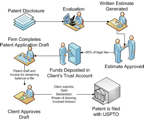 Document Preparation Fee
