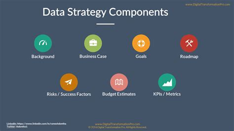 data management strategy template data strategy components digital transformation for