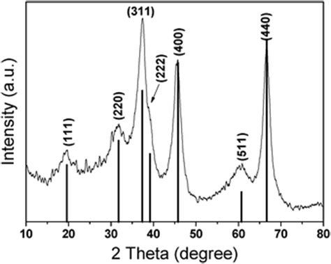 xrd pattern for al2o3 one step ionothermal synthesis of γ al2o3 mesoporous