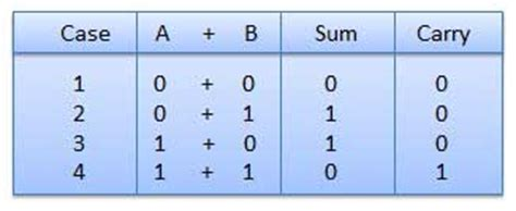 Best Resume Practices by Binary Arithmetic