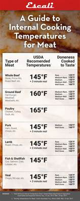 a guide to internal cooking temperature for meat escali blog
