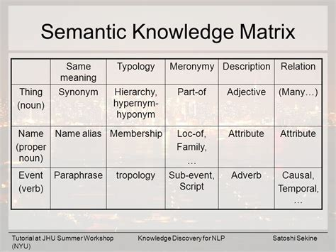 temporal pattern synonym acquisition of lexical knowledge from ngram ppt download