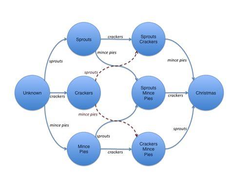 pattern matching node js github julianbrowne docket event driven pattern