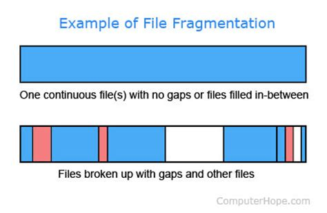 what is file fragmentation?