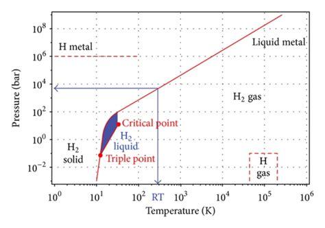metallic hydrogen phase diagram the primitive phase diagram of hydrogen figure adapted