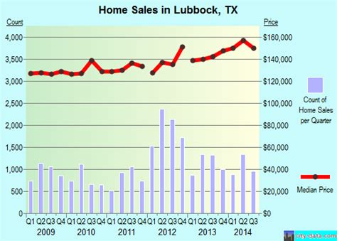 house movers lubbock tx lubbock texas tx profile population maps real estate averages homes