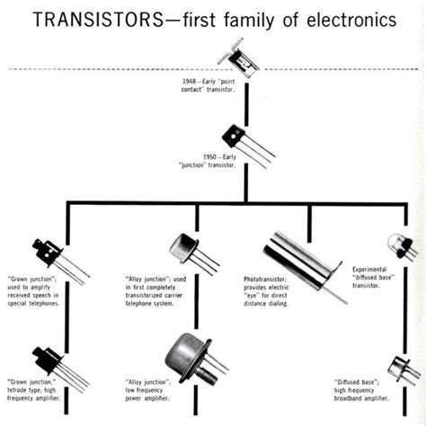 transistor mosfet function what is transistor