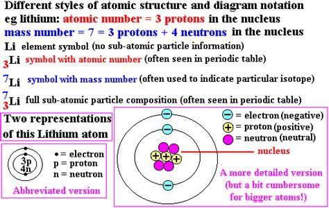 atomic diagram quarks up quarks quarks structure of proton neutron