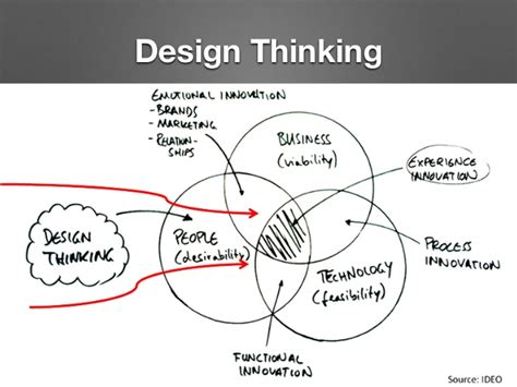 design thinking trends lean startup design thinking open innovation for the