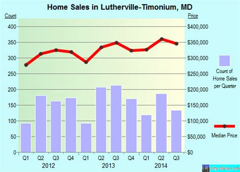 lutherville timonium maryland md 21093 profile