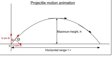projectile motion diagram projectile from certain height physics forums