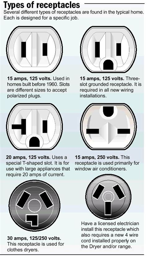 Pictures Of Different Types Of Electrical Outlets how to replace an electrical outlet inspired kitchen
