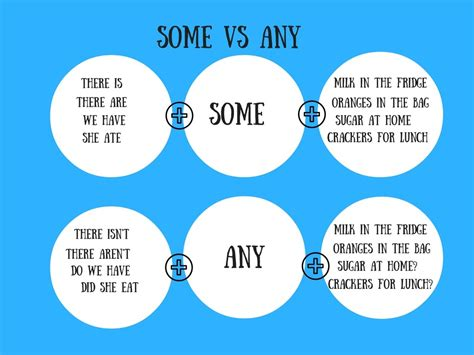 difference between some and any eage tutor