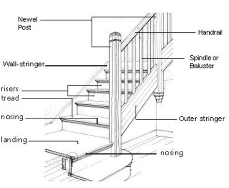 parts of a banister railing stringer google search terminology