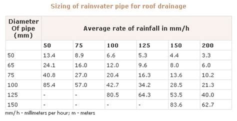 basic rainwater collection calculations appropedia: the