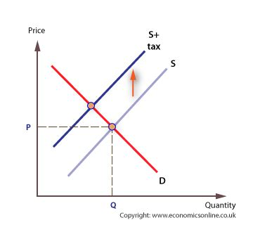 indirect taxes and subsidies