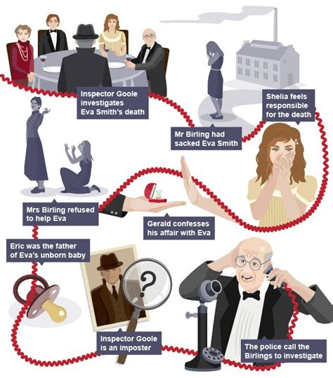 main themes in an inspector calls 25 best ideas about an inspector calls summary on