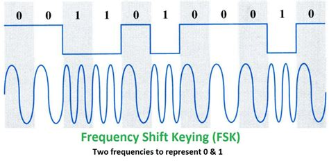 Or Fsk Transferring Data Via Audio Fsk Modem Style Hackalizer