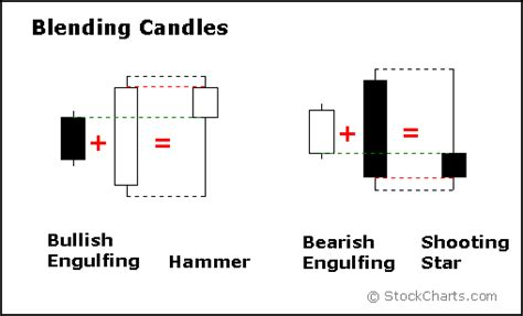 candele giapponesi pdf introduction to candlesticks chartschool