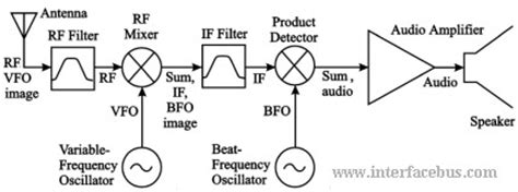 block diagram superheterodyne receiver am receiver block diagram am free engine image for user