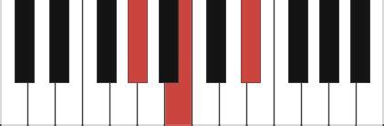 G# minor piano chord - G#m, G#m/B, G#m/D# G Sharp Minor Chord Piano