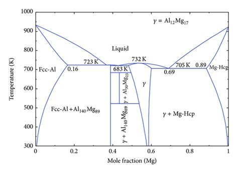 al mg phase diagram 6 best images of al mg phase diagram al mg phase