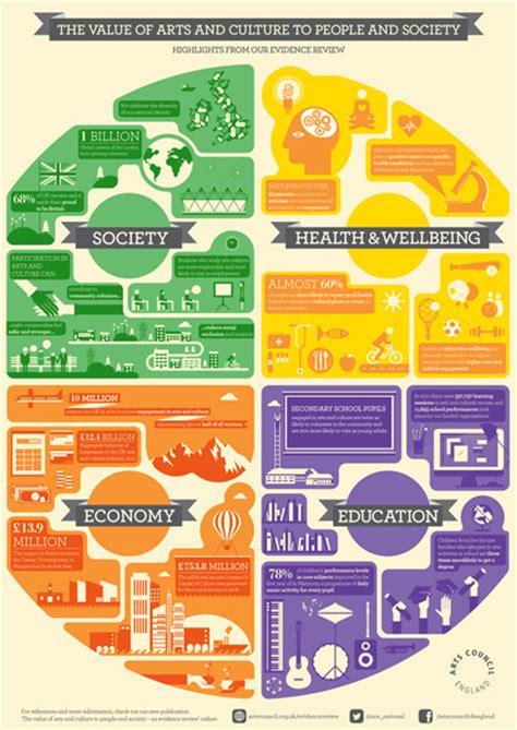 s day rating uk arts marketing infographics bad exles ideas