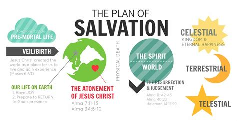 plan of salvation diagram plan of salvation quotes quotesgram