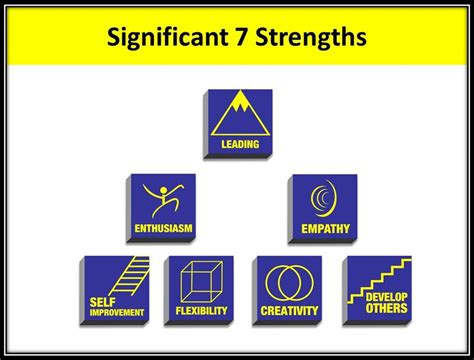 7 significant strengths applied to employee engagement strengths partnership