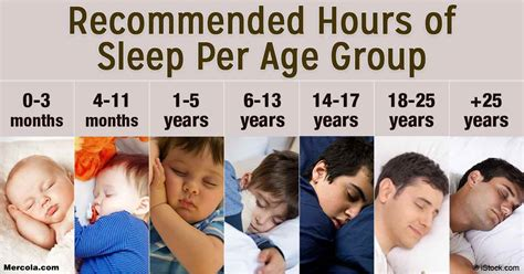what time should a 2 year old go to bed updated sleep guidelines how much sleep is enough