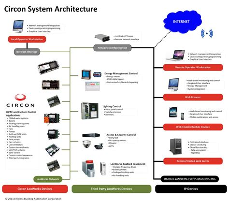 system architecture inspiration 40 system architecture inspiration design of