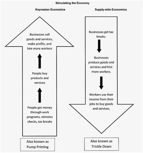 exhibit 8 supply side versus keynesian keynesianism keynesian vs supply side economics causality ideas