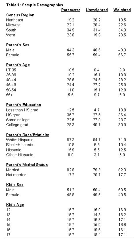 Demographics Table by Methodology Pew Research Center