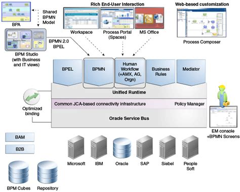 oracle soa architecture diagram oracle master data management oracle ebusiness suits ebs