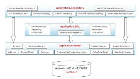 layout none in mvc a simple poc using asp net web api entity framework