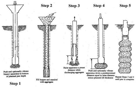 pier head construction geopier impact 174 system geostructures inc