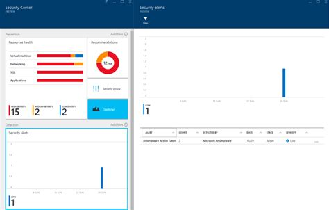Azure Security Documentation