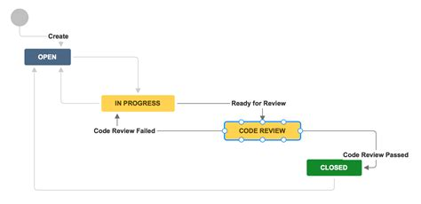 software engineering workflow every team needs kick code reviews atlassian