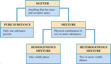 matter definition chemistry chemistry 104 gt tillinger gt flashcards gt ch 1 basic