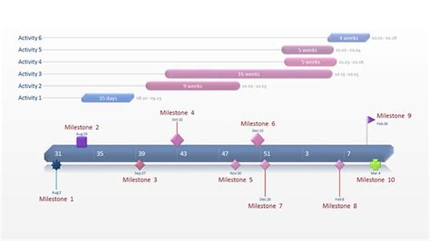 Gantt Chart Template Collection Gantt Timeline Template Excel