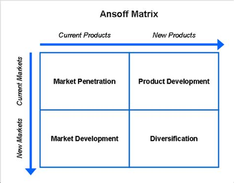 Ansoff Matrix Product Market Matrix Template