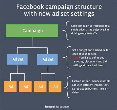 fb marketing facebook ad controls get big upgrade with ad set targeting