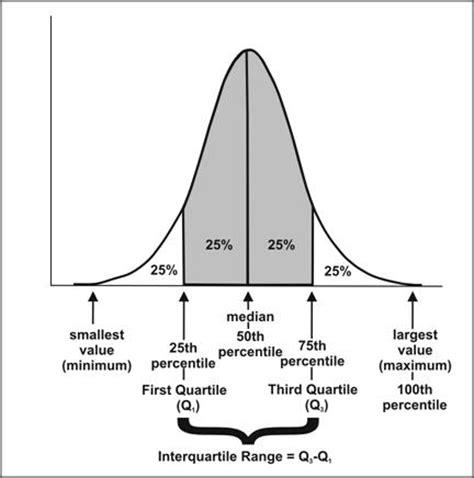 excel range, variance, standard deviation