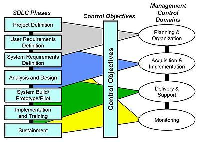 introduction to software engineering/process/life cycle