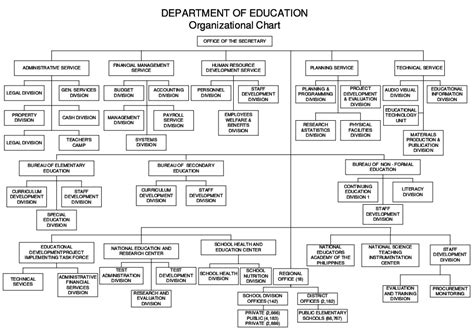 education organization organizational structure chart of deped schools