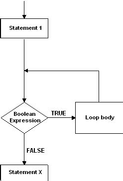 flowchart while flowchart for the while statement