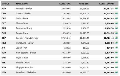kurs mata uang dunia macam macam mata uang asing dan nilai kurs mata uang asing