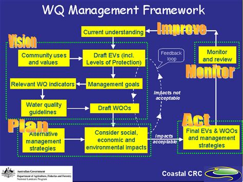 Coastal Plans Ozcoasts Natural Resource Management The National Water