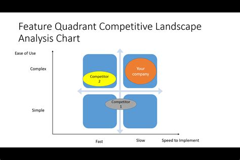 The Ultimate List Of Competitive Analysis Landscape Charts Competitive Landscape Analysis