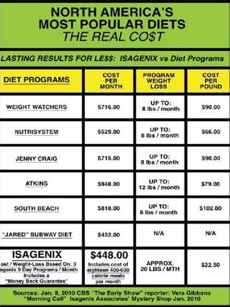 Metamucil Detox Programs by Isogenics Weight Loss Program Fraud Drposts